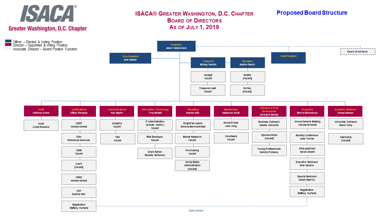 2019-2020_BOD_Structure
