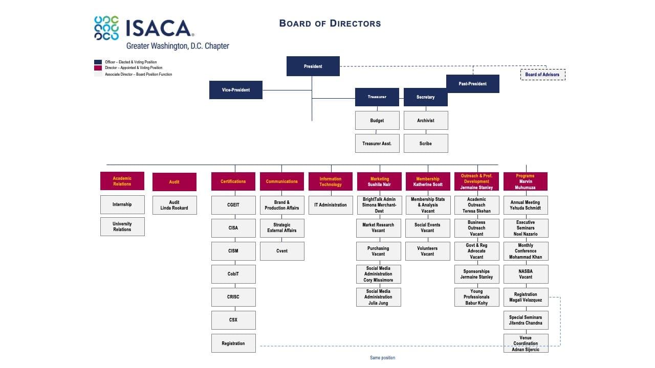 ISACA GWDC BOD 2020