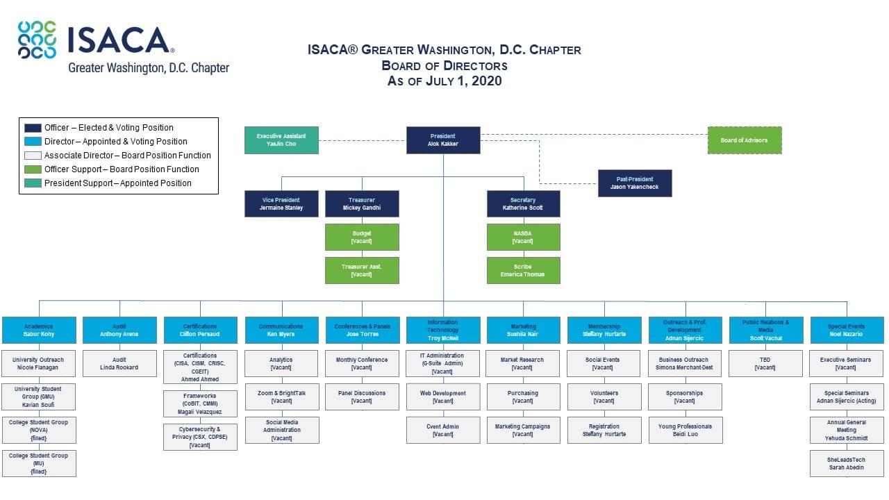 ISACA GWDC BOD 2020-2021