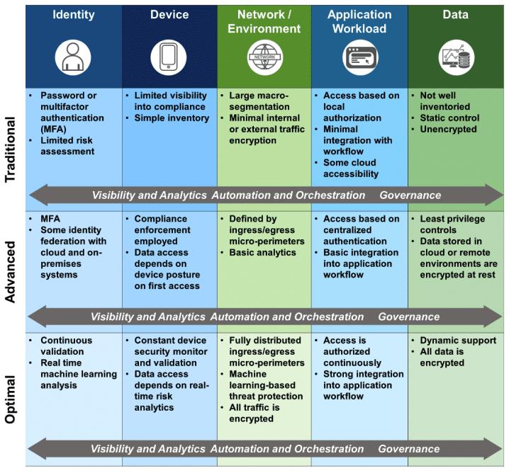 The CISA Zero Trust Maturity Model has three levels of maturity across the five pillars of zero trust